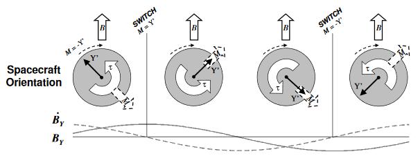 Figure 4: BDOT illustration