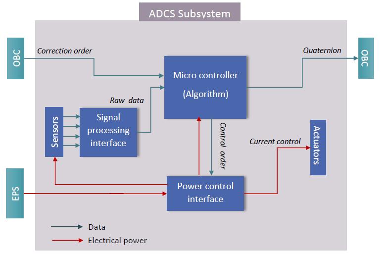 Figure 1: ADCS Subsystems