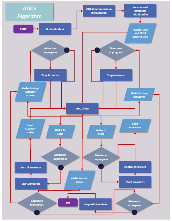 Figure 3: ADCS Algorithm
