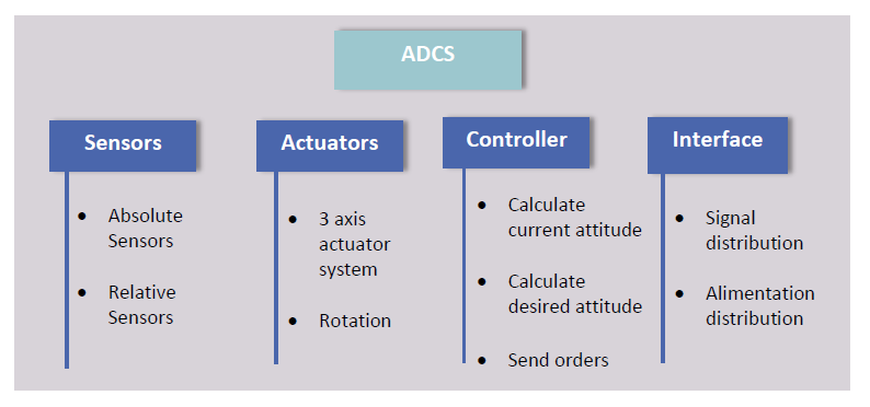 Figure 2: ADCS Subsystems