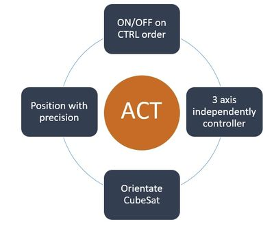 Actuators system (ACT) requirements