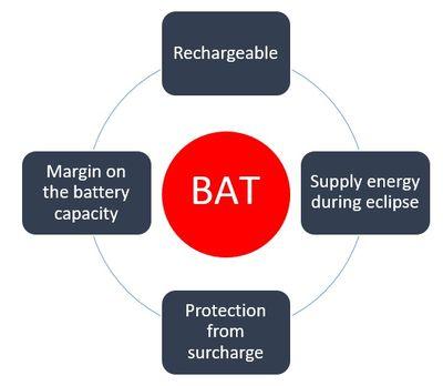 Battery (BAT) requirements
