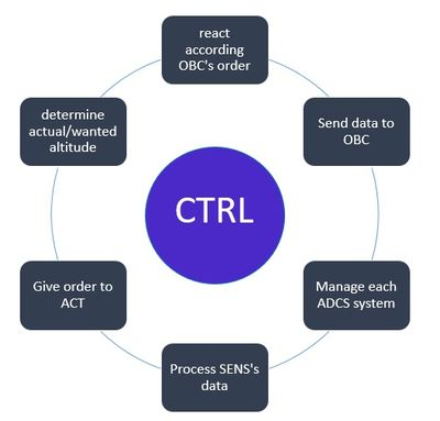 Controller (CTRL) requirements
