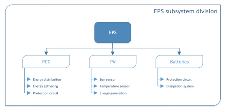 Schematic of the EPS Subsystems