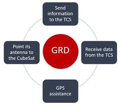 Ground Station (GRD) requirements