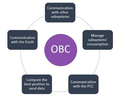 OBC requirements