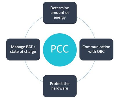 Power Circuit Control (PCC) requirements