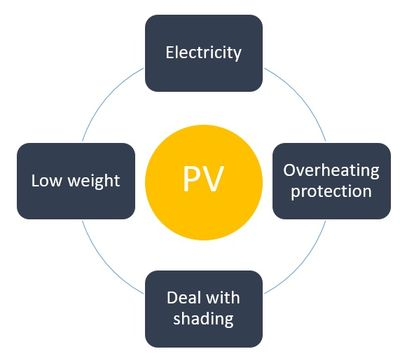 Photovoltaic (PV) requirements