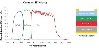 Wavelength absorption depending on the layer material