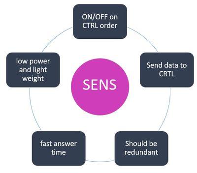 Sensors system (SENS) requirements