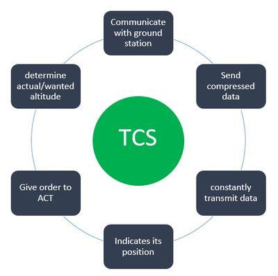 Telecommunication system (TCS) rfequirements
