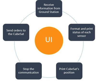 User Interface (UI) requirements